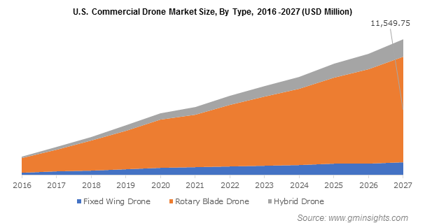 U.S. Commercial Drone Market Size, By Type