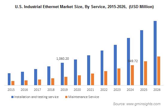 U.S. Industrial Ethernet Market