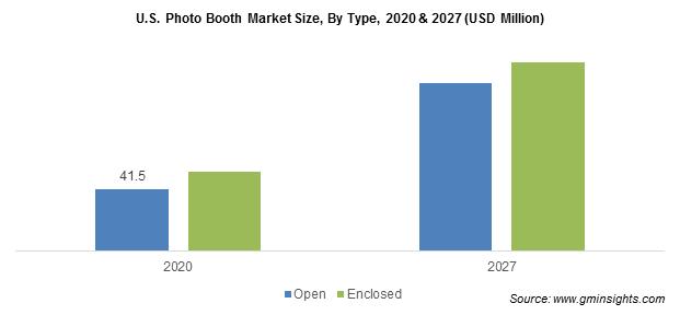 U.S. Photo Booth Market Size