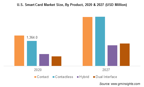 U.S. Smart Card Market