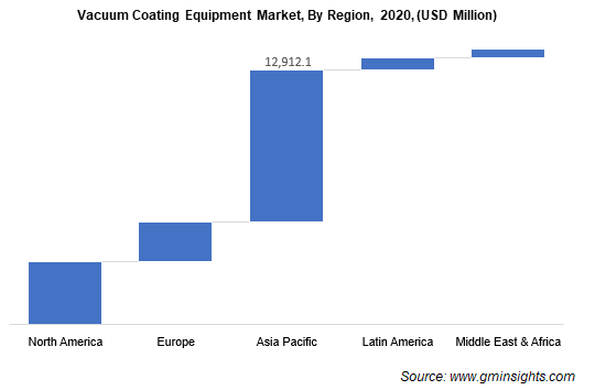 Vacuum Coating Equipment Market By Region