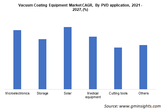 Vacuum Coating Equipment Market CAGR By PVD application