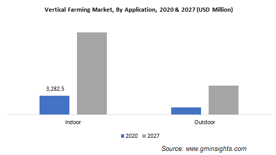 Vertical Farming Market, By Application