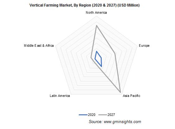 Vertical Farming Market, By Region