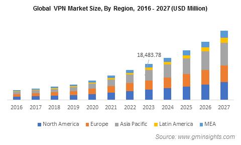 VPN Market By Region