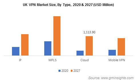 UK VPN Market By Type