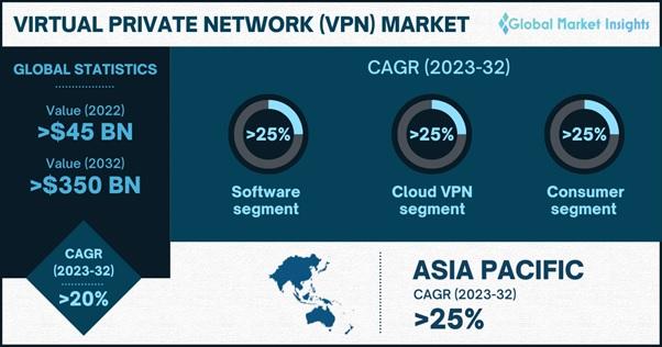 VPN Market